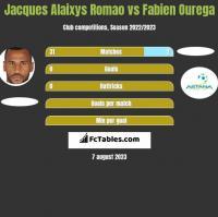 Jacques Alaixys Romao vs Fabien Ourega h2h player stats
