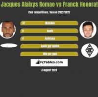 Jacques Alaixys Romao vs Franck Honorat h2h player stats