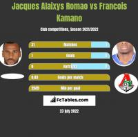 Jacques Alaixys Romao vs Francois Kamano h2h player stats