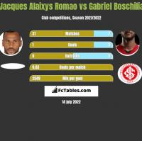 Jacques Alaixys Romao vs Gabriel Boschilia h2h player stats