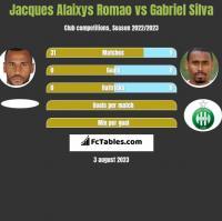 Jacques Alaixys Romao vs Gabriel Silva h2h player stats