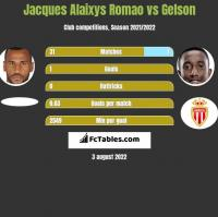 Jacques Alaixys Romao vs Gelson h2h player stats