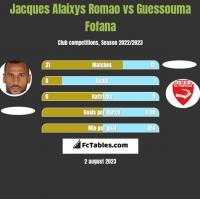 Jacques Alaixys Romao vs Guessouma Fofana h2h player stats