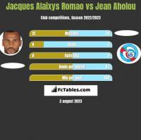 Jacques Alaixys Romao vs Jean Aholou h2h player stats
