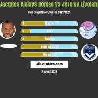 Jacques Alaixys Romao vs Jeremy Livolant h2h player stats