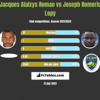 Jacques Alaixys Romao vs Joseph Romeric Lopy h2h player stats