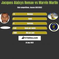 Jacques Alaixys Romao vs Marvin Martin h2h player stats