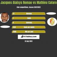 Jacques Alaixys Romao vs Mathieu Cafaro h2h player stats