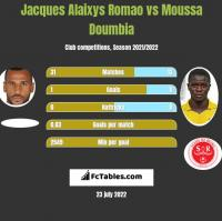 Jacques Alaixys Romao vs Moussa Doumbia h2h player stats