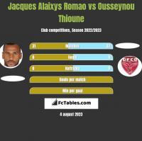 Jacques Alaixys Romao vs Ousseynou Thioune h2h player stats