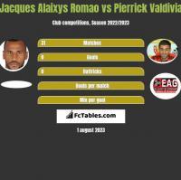 Jacques Alaixys Romao vs Pierrick Valdivia h2h player stats