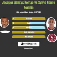 Jacques Alaixys Romao vs Sylvio Ronny Rodelin h2h player stats