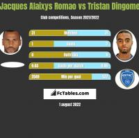 Jacques Alaixys Romao vs Tristan Dingome h2h player stats