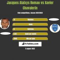 Jacques Alaixys Romao vs Xavier Chavalerin h2h player stats