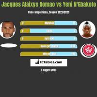 Jacques Alaixys Romao vs Yeni N'Gbakoto h2h player stats