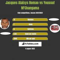 Jacques Alaixys Romao vs Youssuf M'Changama h2h player stats