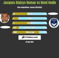 Jacques Alaixys Romao vs Remi Oudin h2h player stats