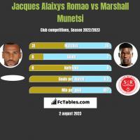 Jacques Alaixys Romao vs Marshall Munetsi h2h player stats