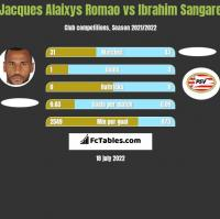 Jacques Alaixys Romao vs Ibrahim Sangare h2h player stats