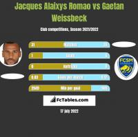 Jacques Alaixys Romao vs Gaetan Weissbeck h2h player stats
