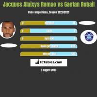 Jacques Alaixys Romao vs Gaetan Robail h2h player stats