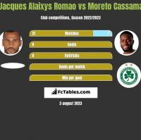 Jacques Alaixys Romao vs Moreto Cassama h2h player stats