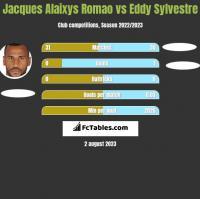 Jacques Alaixys Romao vs Eddy Sylvestre h2h player stats