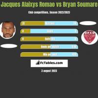Jacques Alaixys Romao vs Bryan Soumare h2h player stats
