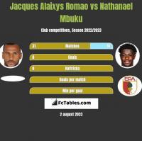 Jacques Alaixys Romao vs Nathanael Mbuku h2h player stats