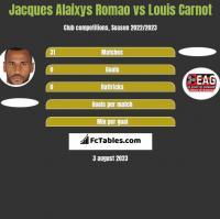 Jacques Alaixys Romao vs Louis Carnot h2h player stats