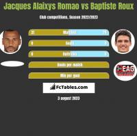 Jacques Alaixys Romao vs Baptiste Roux h2h player stats