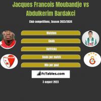 Jacques Francois Moubandje vs Abdulkerim Bardakci h2h player stats