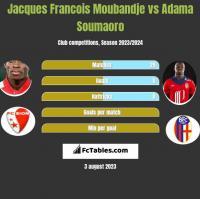 Jacques Francois Moubandje vs Adama Soumaoro h2h player stats