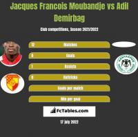 Jacques Francois Moubandje vs Adil Demirbag h2h player stats