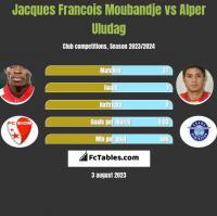 Jacques Francois Moubandje vs Alper Uludag h2h player stats
