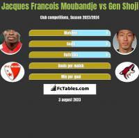 Jacques Francois Moubandje vs Gen Shoji h2h player stats
