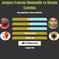 Jacques Francois Moubandje vs Giorgos Tzavellas h2h player stats