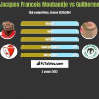 Jacques Francois Moubandje vs Guilherme h2h player stats