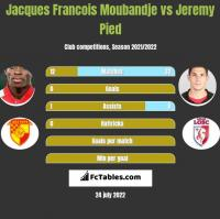 Jacques Francois Moubandje vs Jeremy Pied h2h player stats