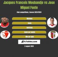 Jacques Francois Moubandje vs Jose Miguel Fonte h2h player stats