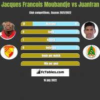 Jacques Francois Moubandje vs Juanfran h2h player stats