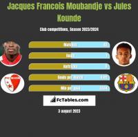 Jacques Francois Moubandje vs Jules Kounde h2h player stats