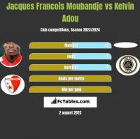 Jacques Francois Moubandje vs Kelvin Adou h2h player stats