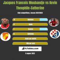 Jacques Francois Moubandje vs Kevin Theophile-Catherine h2h player stats