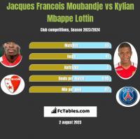 Jacques Francois Moubandje vs Kylian Mbappe Lottin h2h player stats