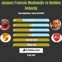 Jacques Francois Moubandje vs Mathieu Debuchy h2h player stats