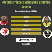 Jacques Francois Moubandje vs Neven Subotic h2h player stats