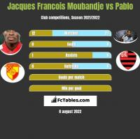 Jacques Francois Moubandje vs Pablo h2h player stats