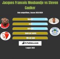 Jacques Francois Moubandje vs Steven Caulker h2h player stats