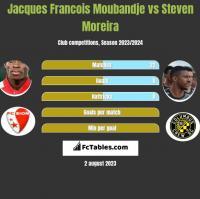 Jacques Francois Moubandje vs Steven Moreira h2h player stats